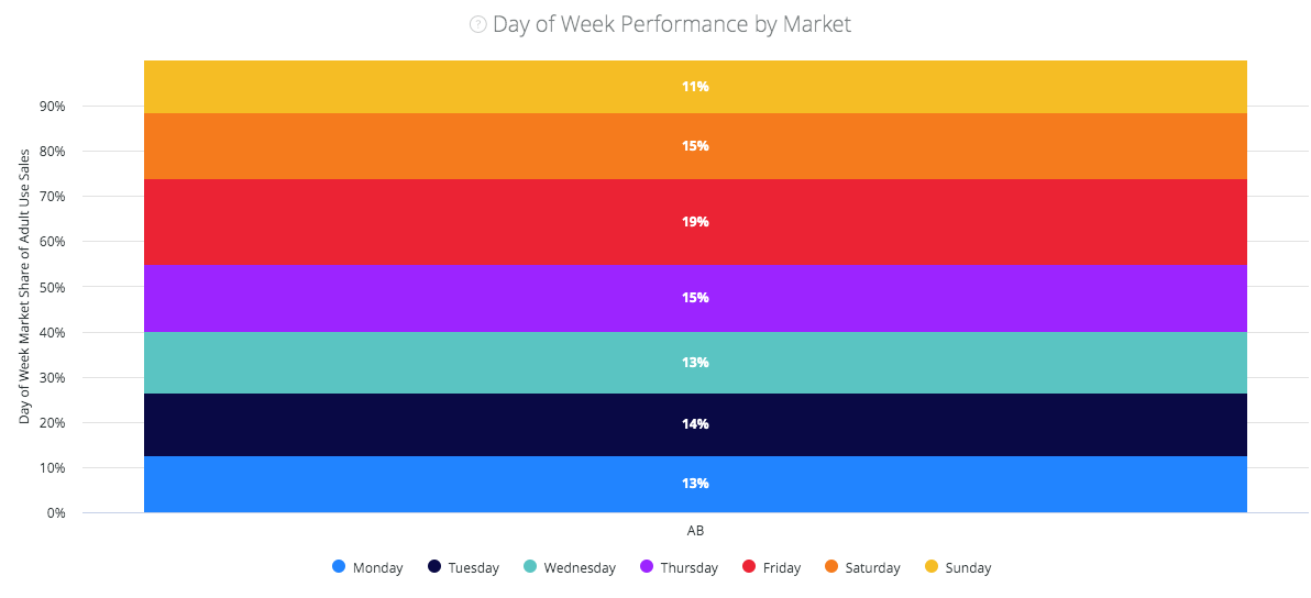 headset-cannabis-dashboard-day-of-week-performance-by-market