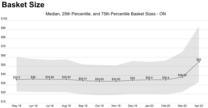 Headset cannabis dashboard: cannabis basket size