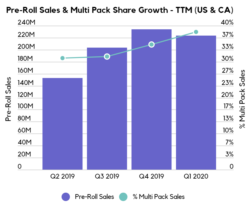 Cannabis pre-roll sales and multi pack share growth