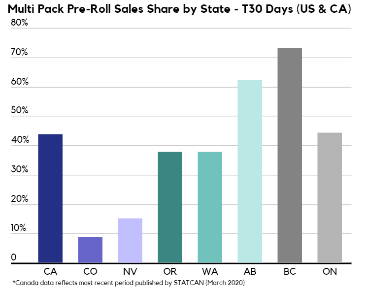 Cannabis pre-roll multi pack sales share by state