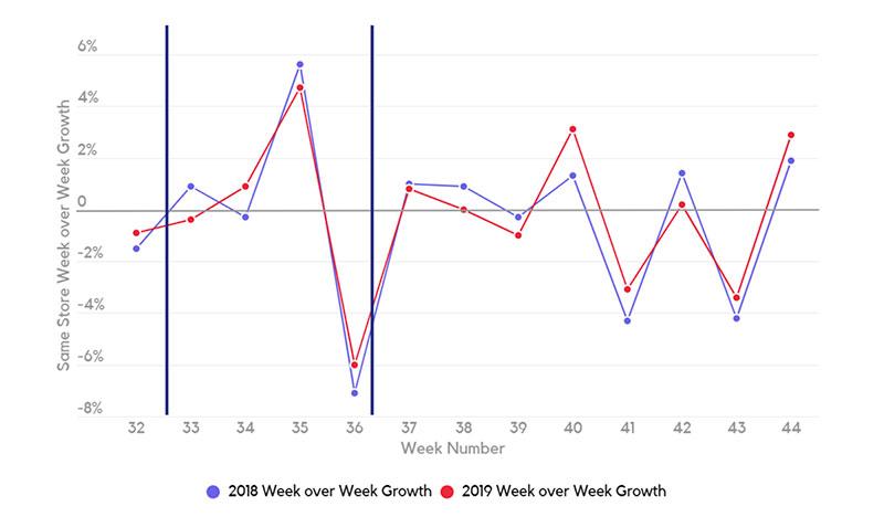 Same Store Week over Week Growth