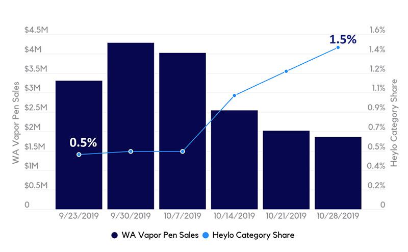 WA Vapor Pen Sales by Week vs. Heylo Vapor Pen Category Share by Week