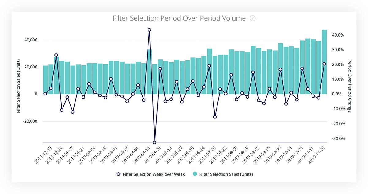 Filter selection period over period volume