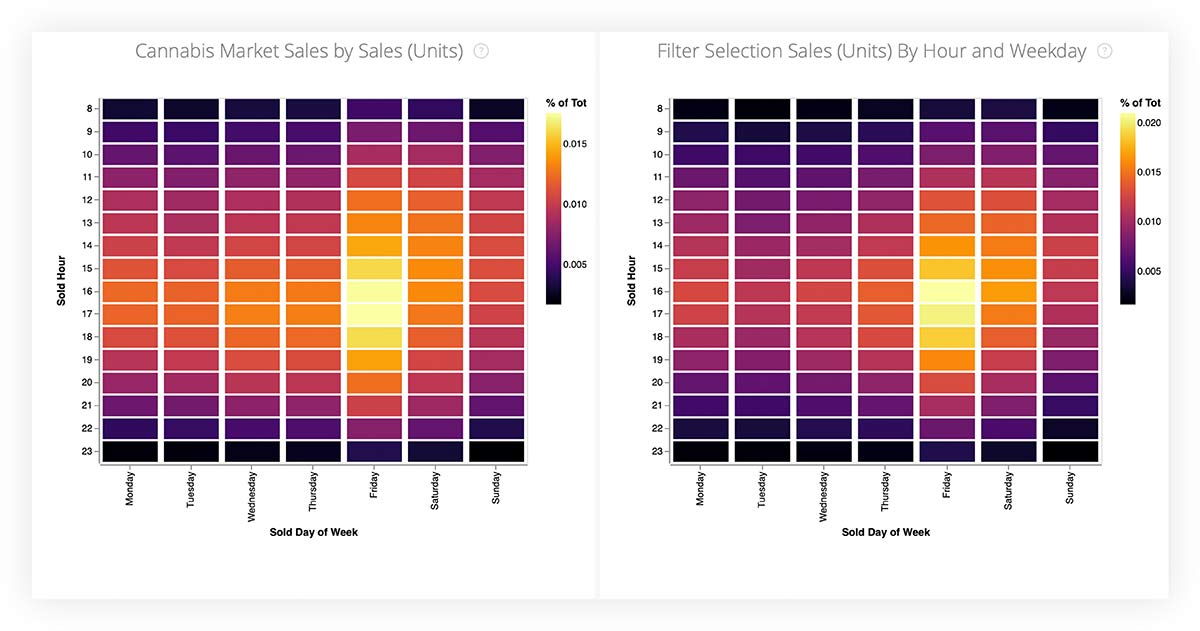 Cannabis market sales by sales and Filter selection sales (units) by hour and weekday