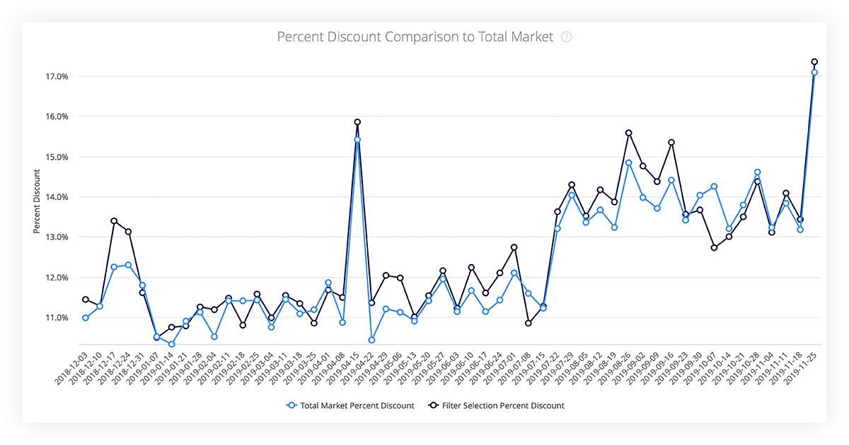 Percent discount comparison to total market