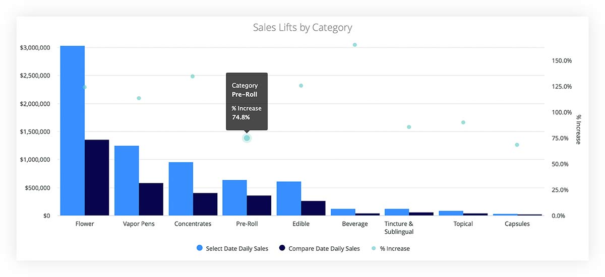 Sales lift by cannabis category