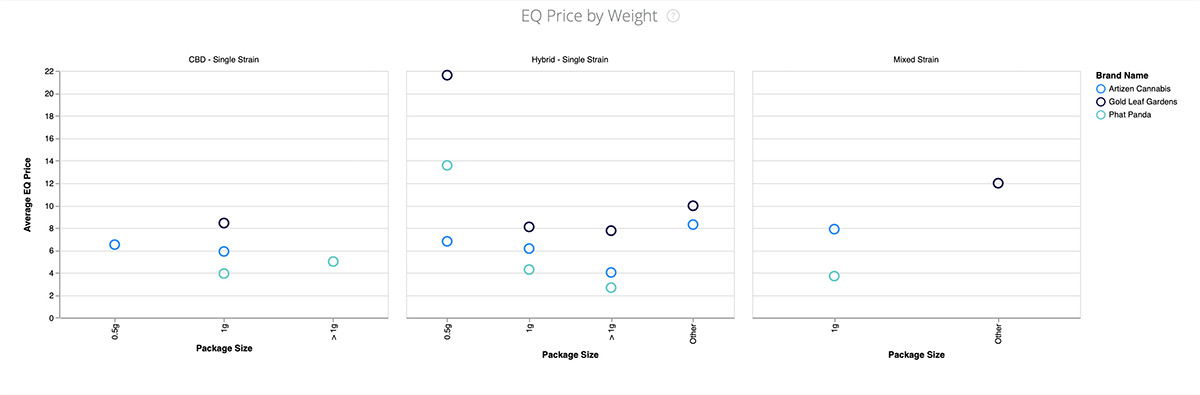 Headset Insights 2.0 Equivalized Price per cannabis package sizes