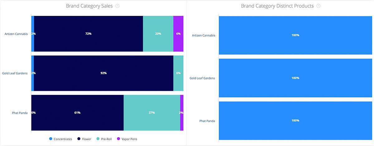 Headset Insights 2.0 Cannabis Brand Comparison