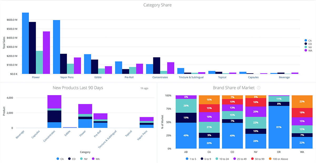 Headset Insights 2.0 Cannabis Overview Dashboard