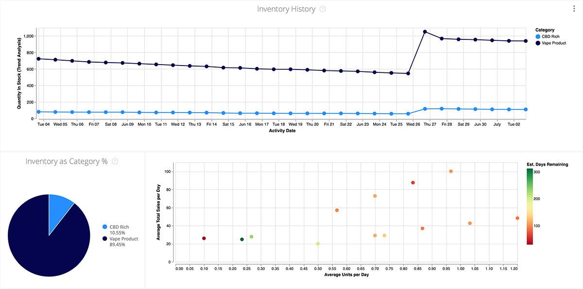 Headset Bridge 2.0 Inventory Dashboard