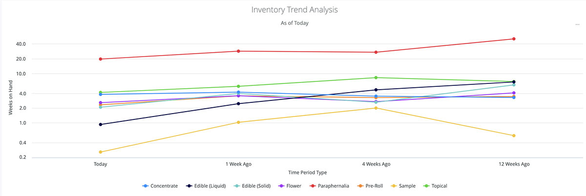 Cannabis inventory trend analysis