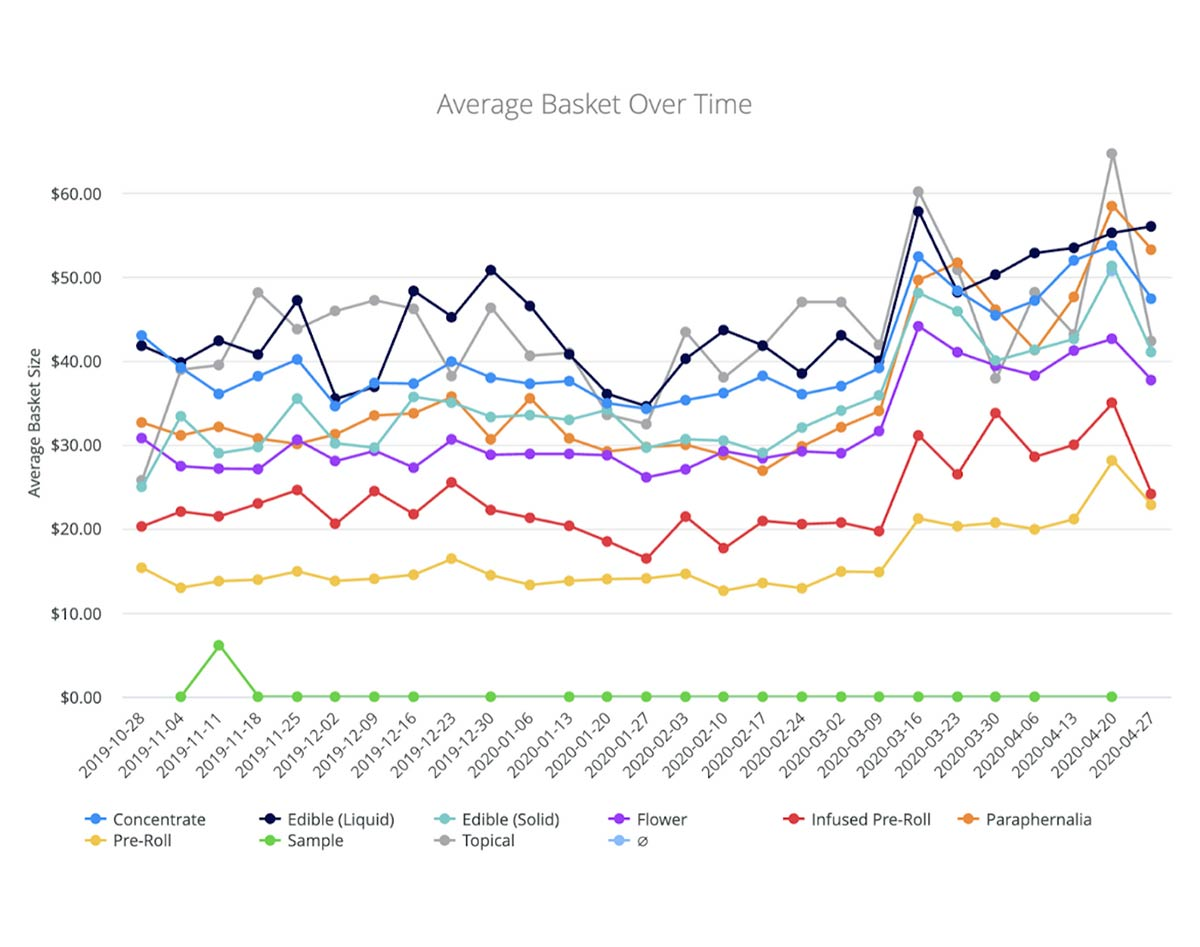 Average cannabis basket over time