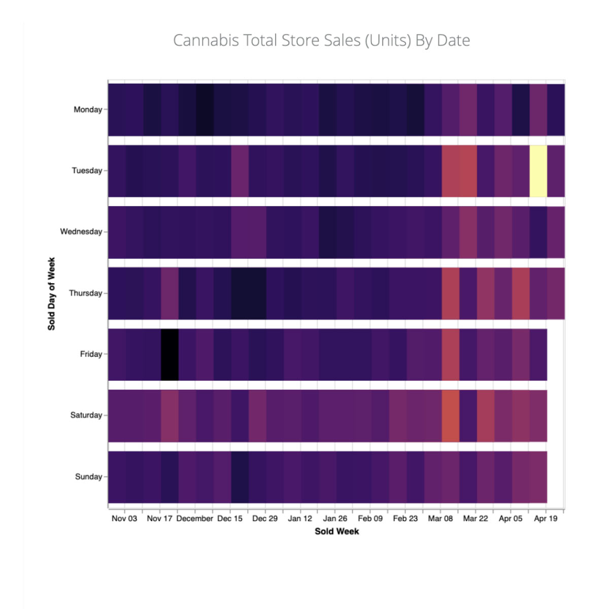 Cannabis total store sales by (units) by date