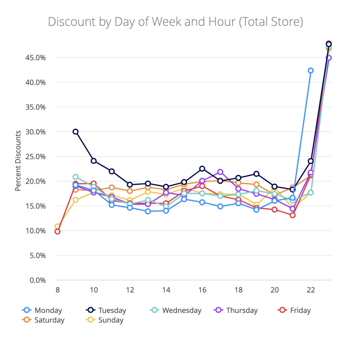 Cannabis discounts by day of week and hour - total store