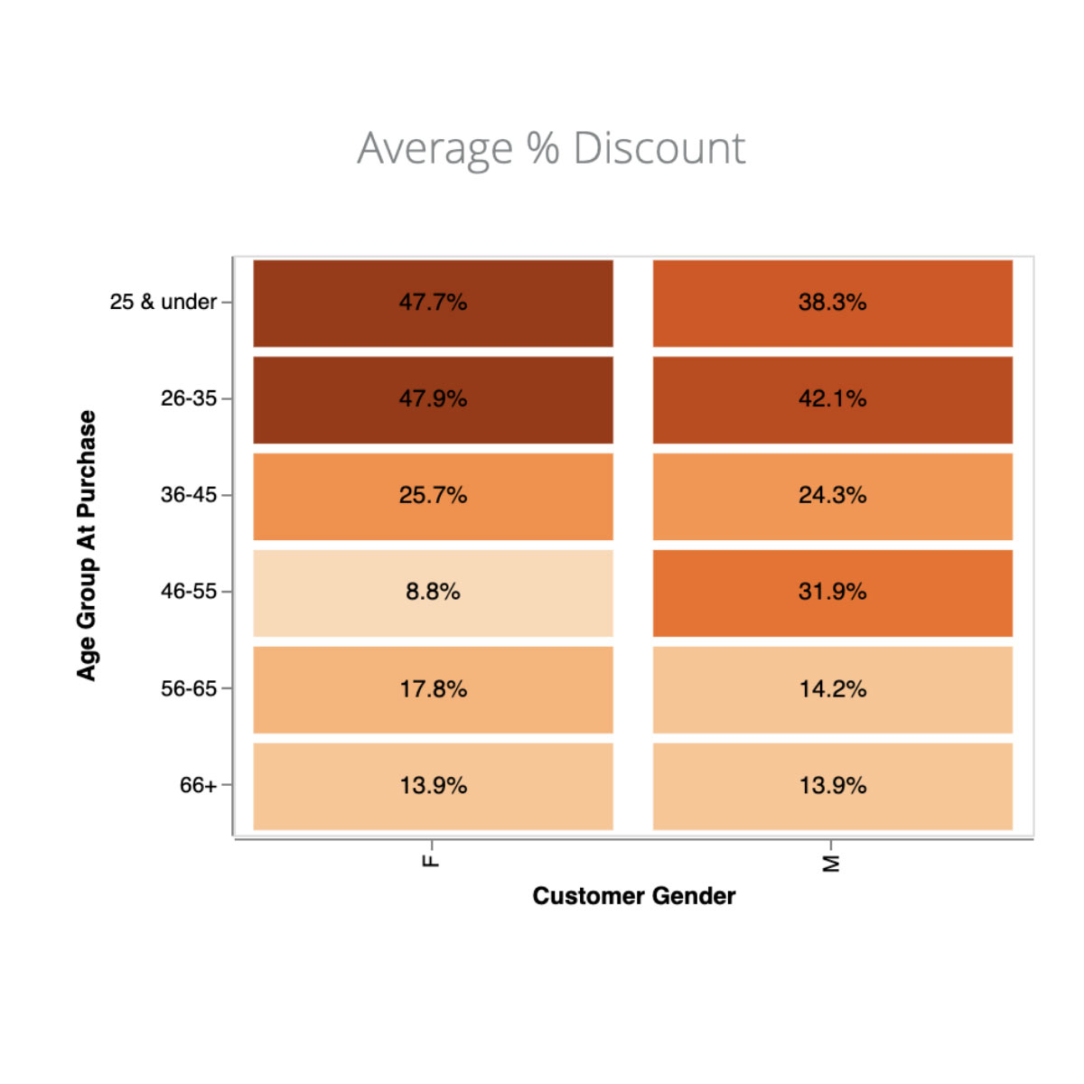 Average cannabis product % discount