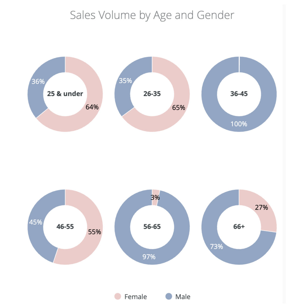 Cannabis sales volume by age and gende
