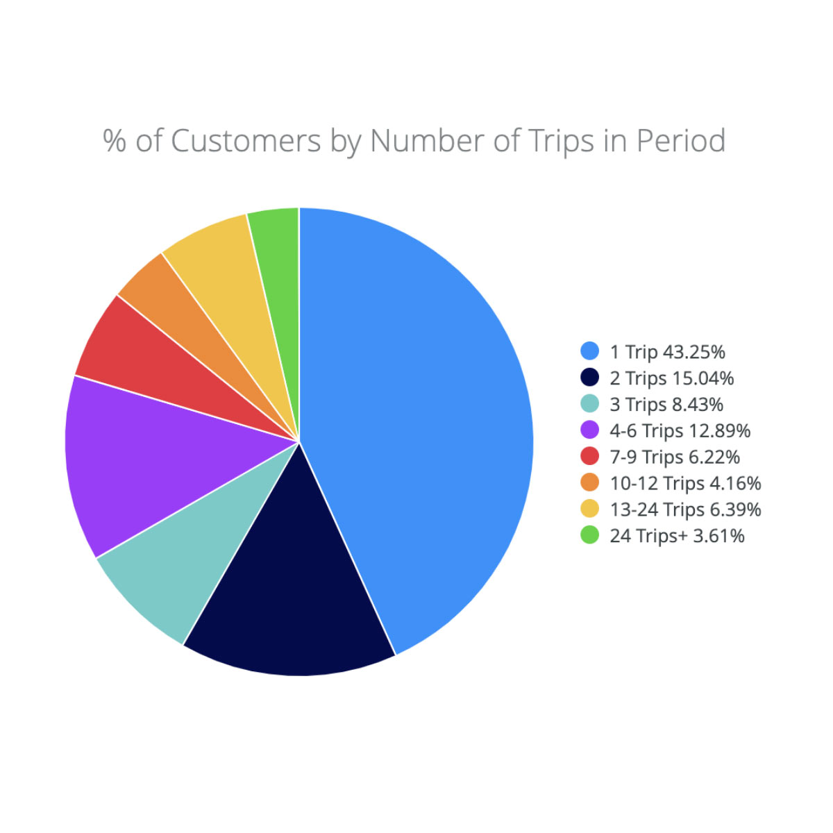 % of cannabis customers by number of trips in period