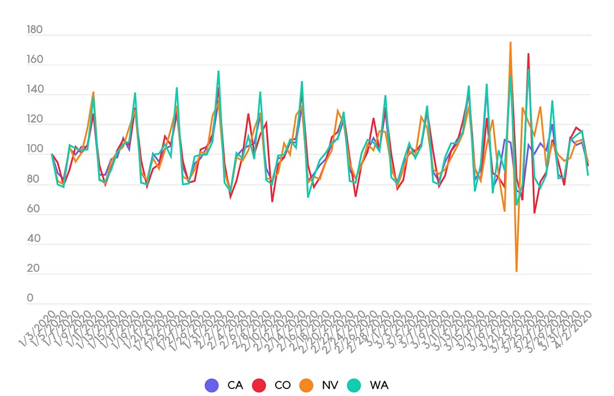 Seasonal patterns in cannabis sales durning Covid-19