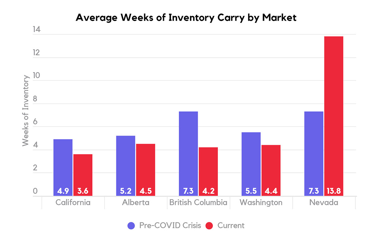 Average weeks of cannabis inventory carry by market