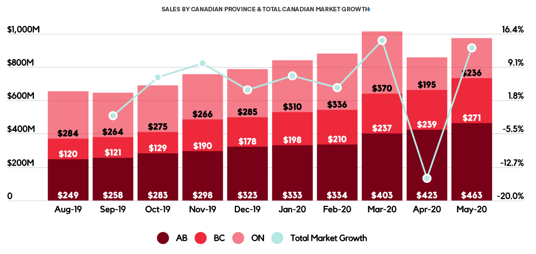 SALES BY CANADIAN PROVINCE & TOTAL CANADIAN MARKET GROWTH