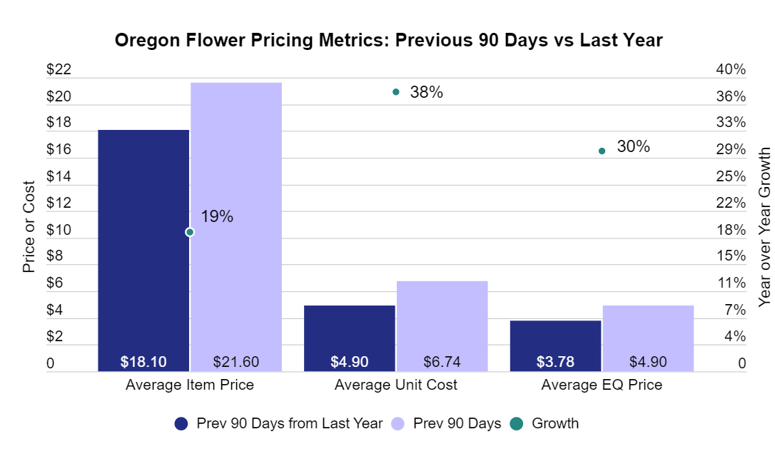 Oregon cannabis flower pricing metrics: Previous 90 days vs last year