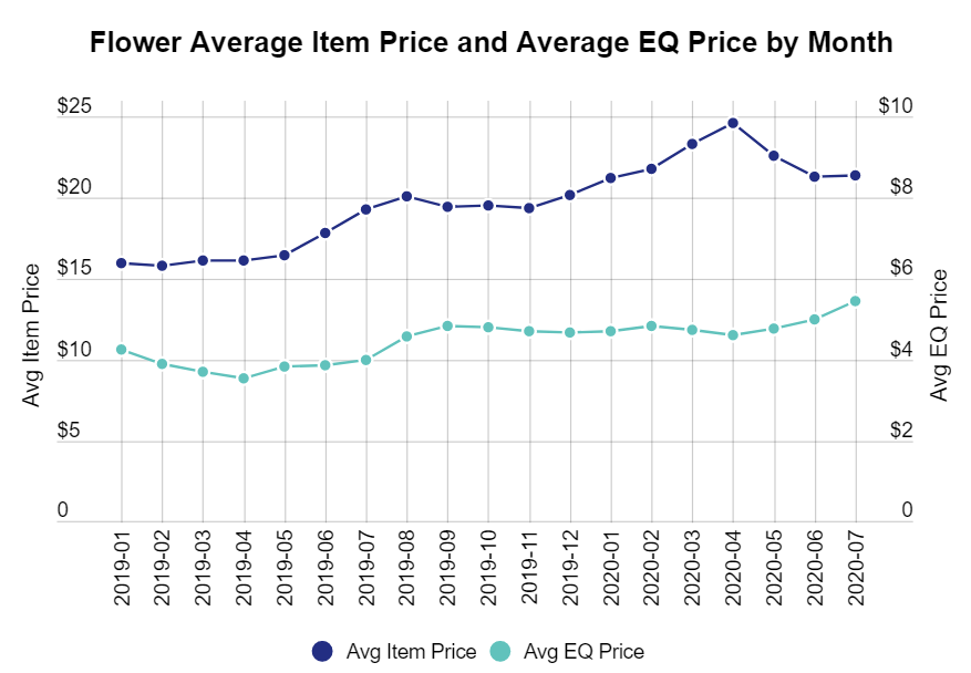 Oregon cannabis flower average item price and average equalized price by month