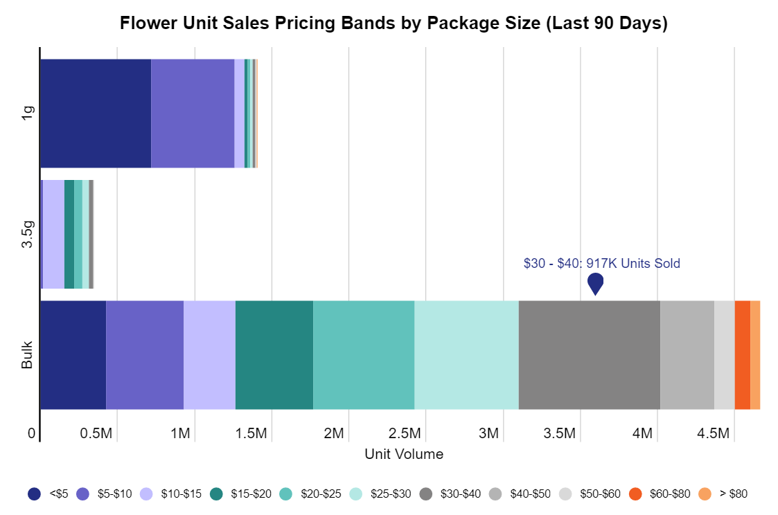 Oregon cannabis flower unit sales pricing bands by package size