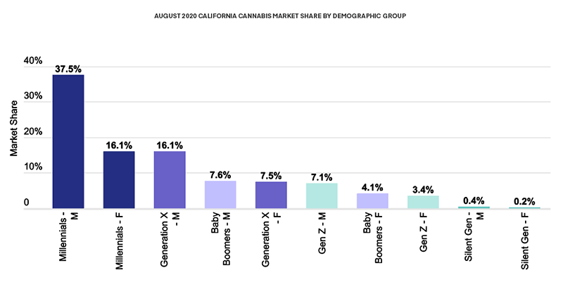 AUGUST 2020 CALIFORNIA CANNABIS MARKET SHARE BY DEMOGRAPHIC GROUP