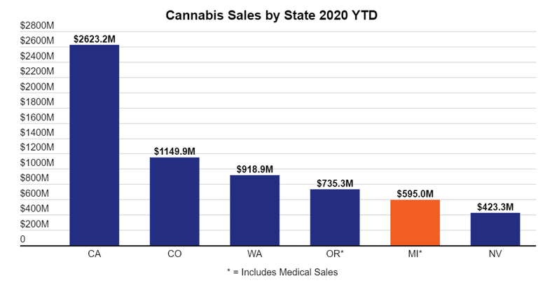 CANNABIS SALES BY STATE 2020 YTD