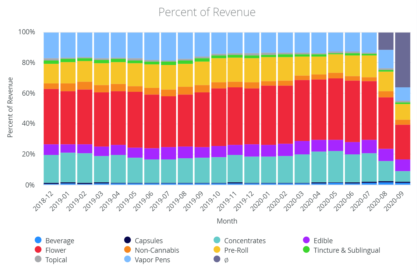 How to manage a dispensary: percent revenue by product category