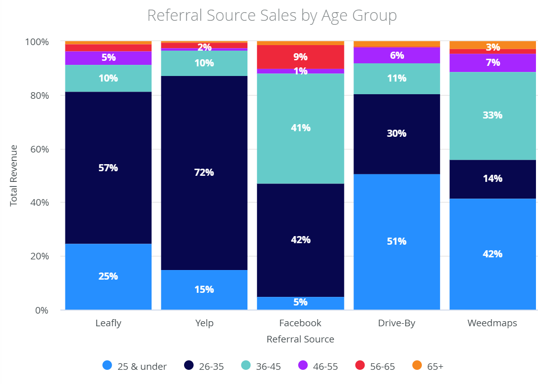 How to manage a dispensary: referral source sales by age group