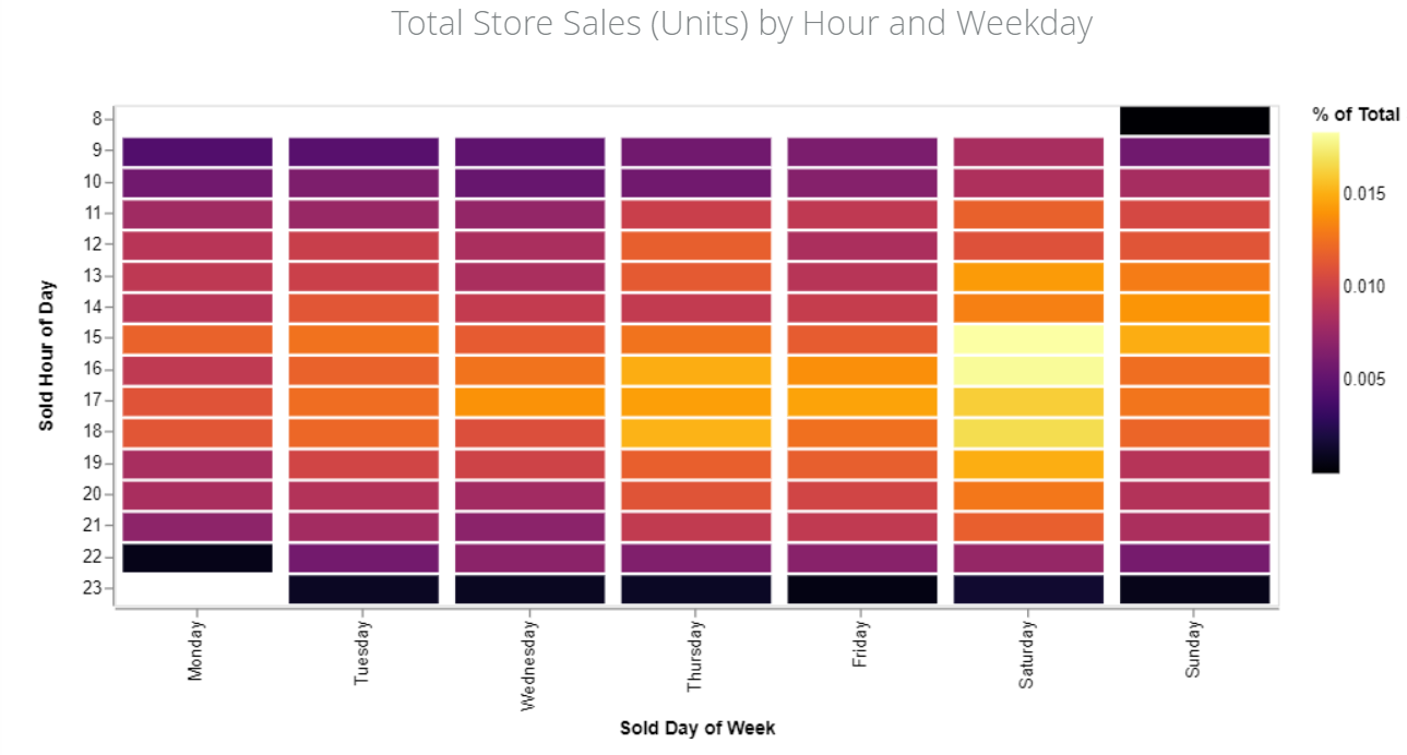 How to manage a dispensary: total store sales by hour and weekday