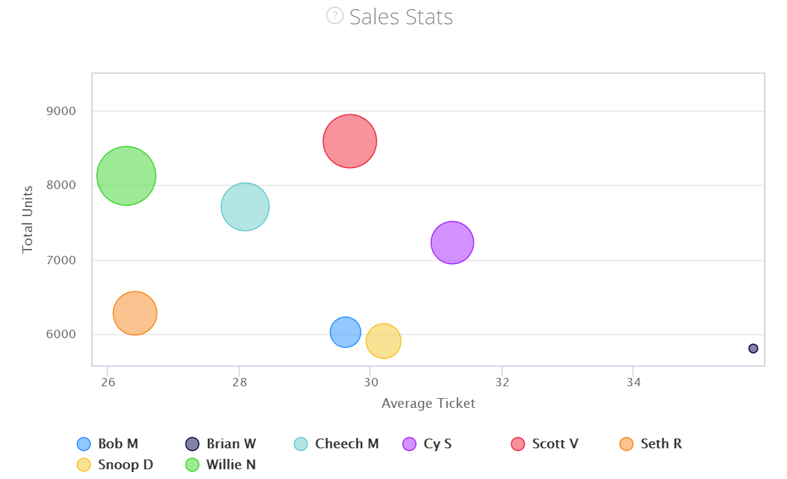 How to manage a dispensary: sales statistics bubble graph