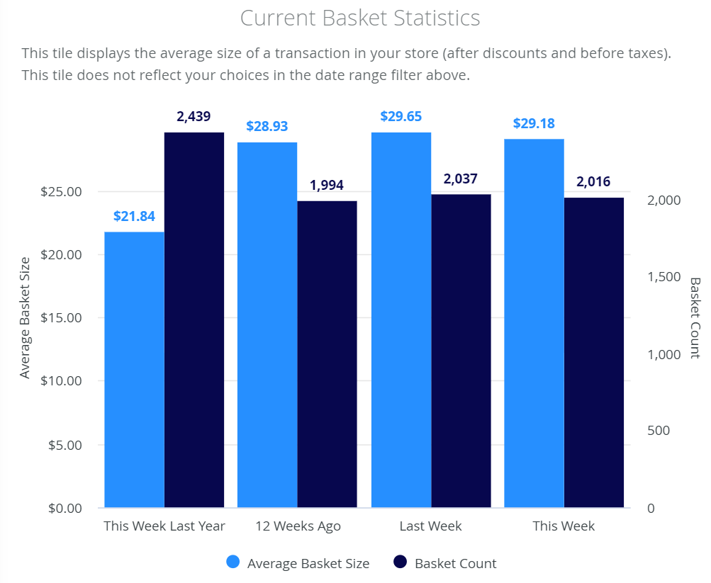 How to manage a dispensary: current basket statistics