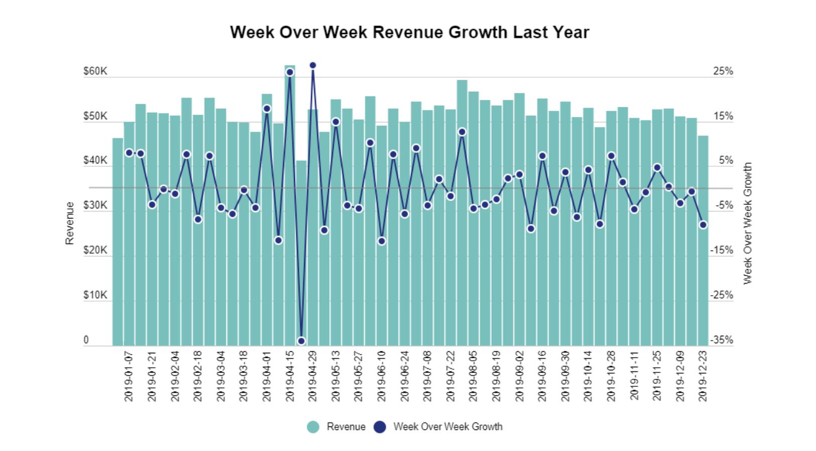 WEEK OVER WEEK REVENUE GROWTH LAST YEAR