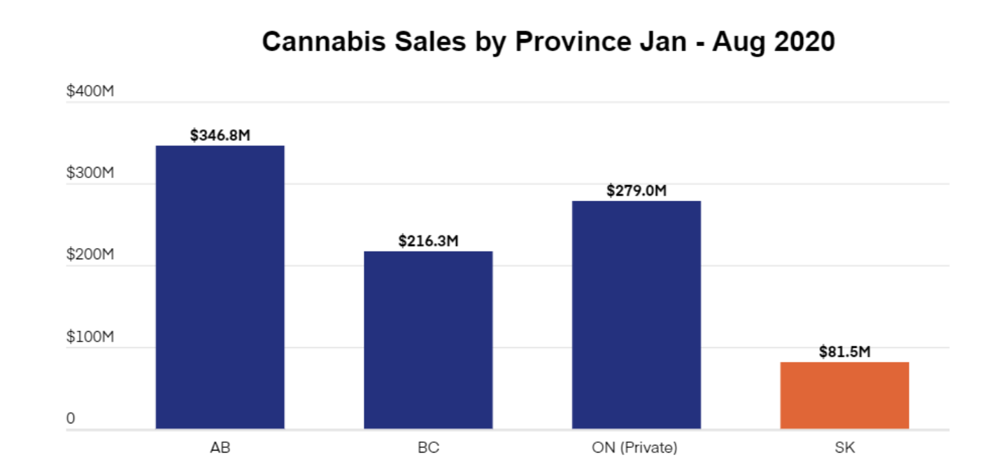 CANNABIS SALES BY PROVINCE JAN - AUG 2020