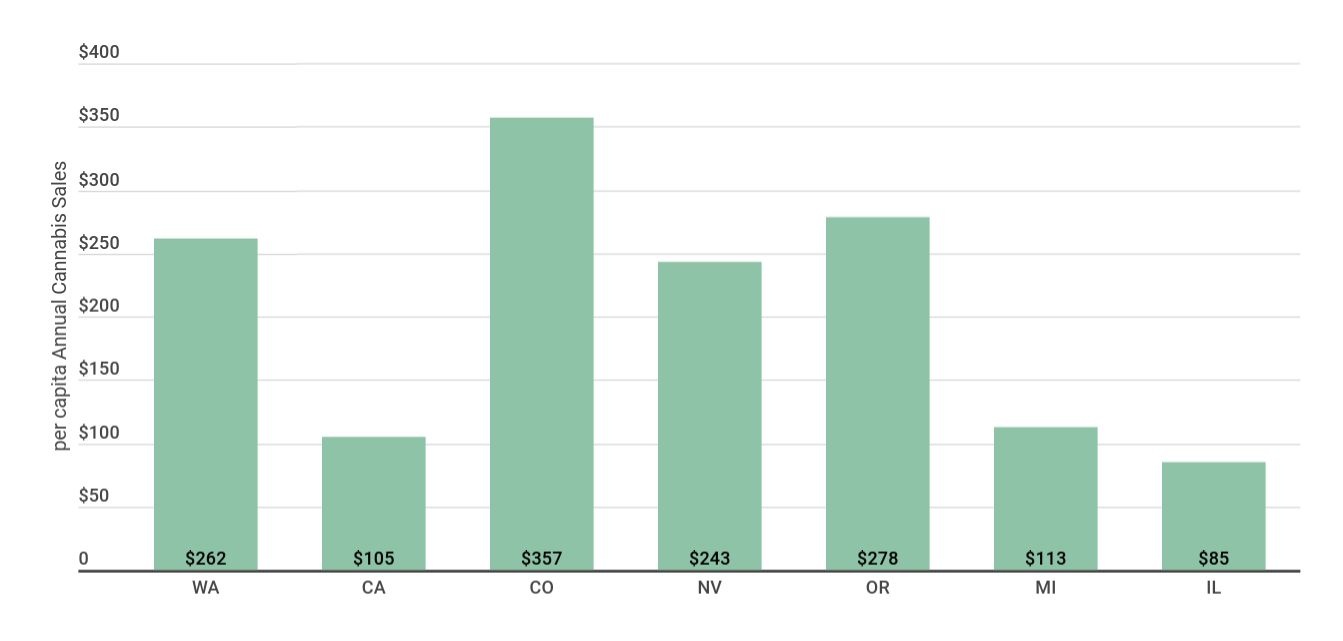 Per capita sales in current legal recreational cannabis markets