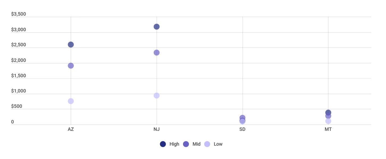 Cannabis market projections for Arizona, New Jersey, Montana and South Dakota cannabis legalization