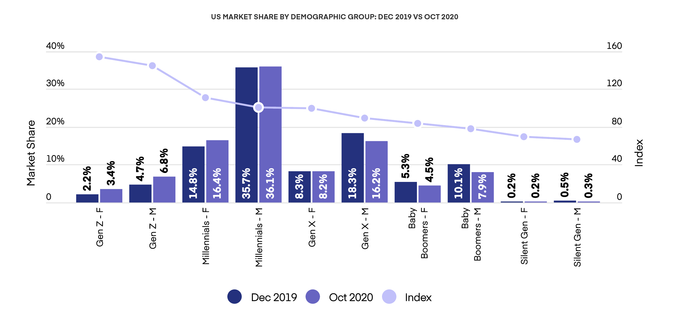 US Market Share By Demographic Group: DEC 2019 vs OCT 2020