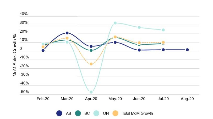 COVID and cannabis: 2020 Canada MoM Sales Growth