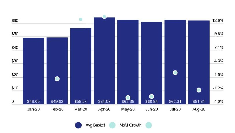 COVID and cannabis: 2020 US Basket Sizes & MoM Basket Size Growth