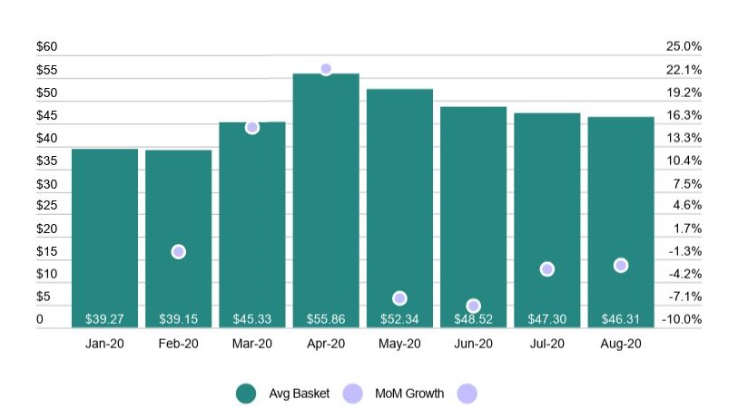 COVID and cannabis: 2020 Canada Basket Sizes & MoM Basket Size Growth