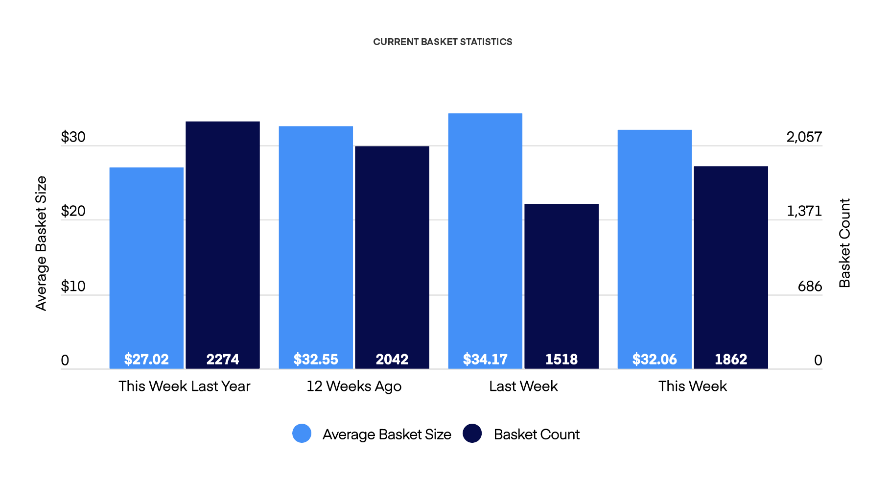 CURRENT BASKET STATISTICS