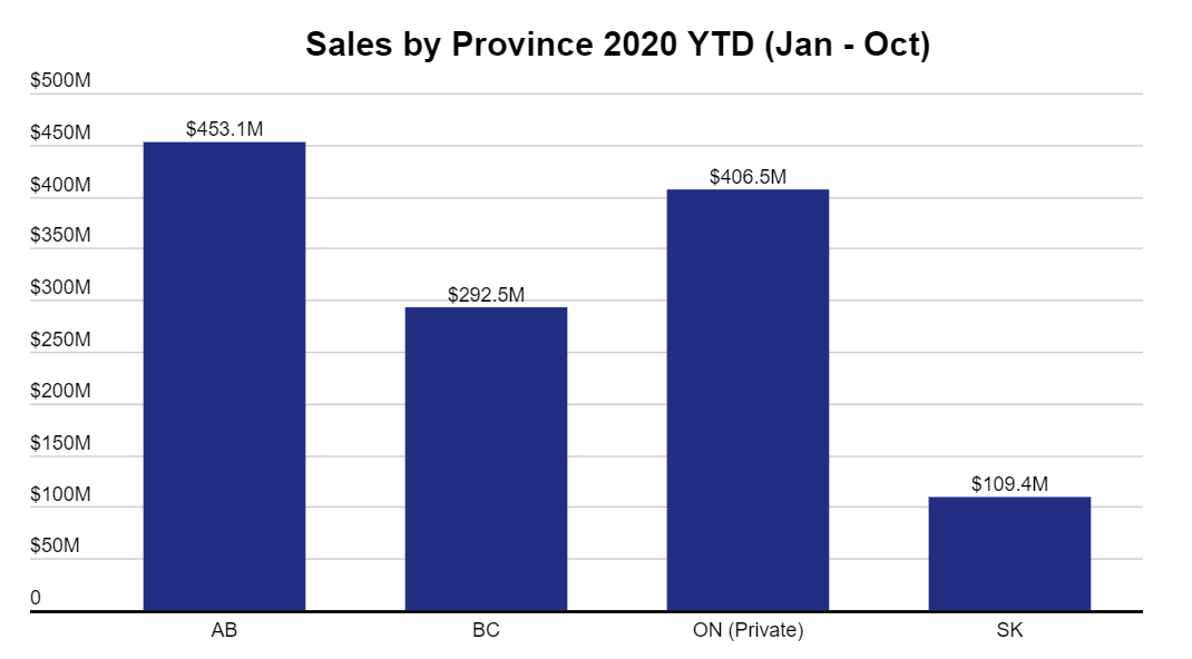 Cannabis sales in Canadian provinces