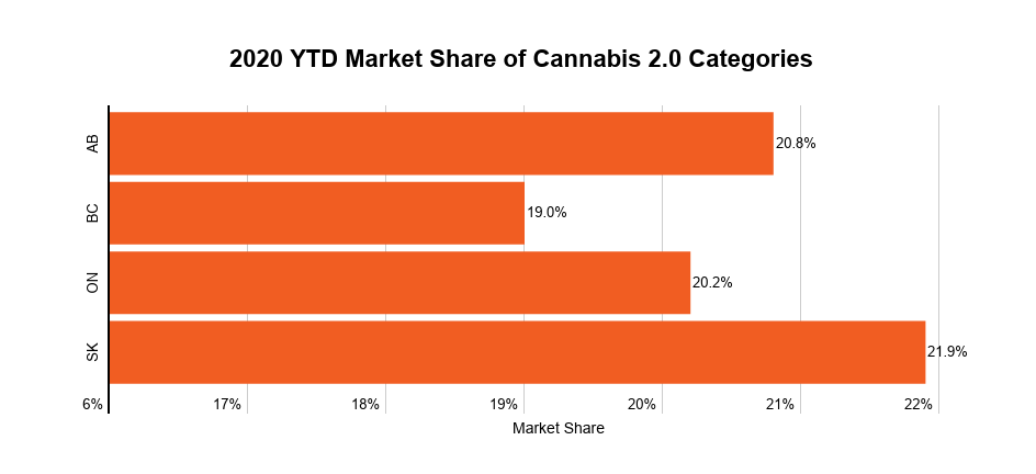 Category market share in Canadian provinces