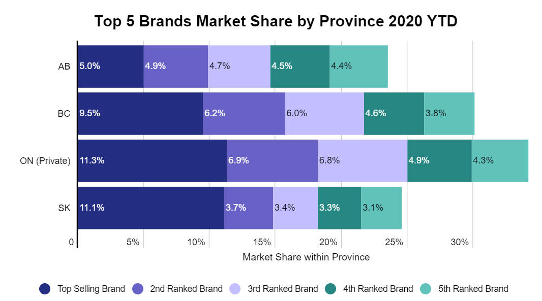 Top 5 Canadian cannabis brands