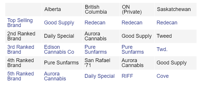The top cannabis brands in Canada