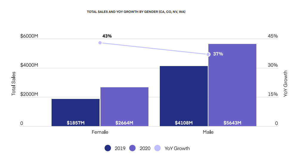 TOTAL SALES AND YOY GROWTH BY GENDER (CA, CO, NV, WA) OF CANNABIS