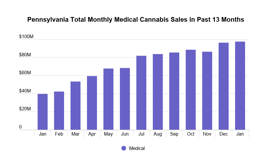 Pennsylvania medical cannabis market data: Image 2