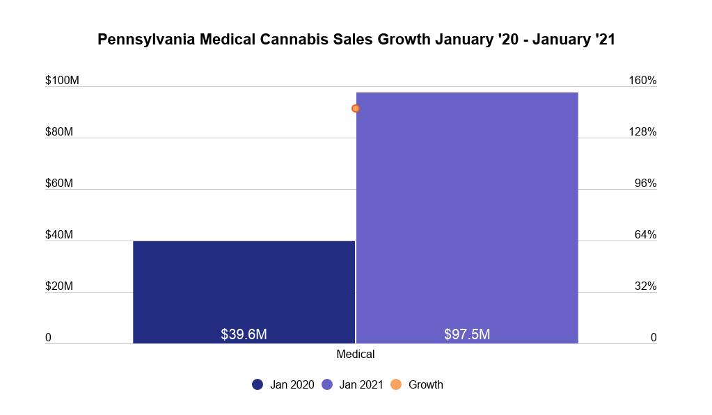 Pennsylvania medical cannabis market data: Image 3